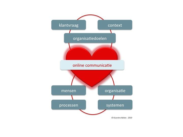 wat zijn communicatieve vaardigheden