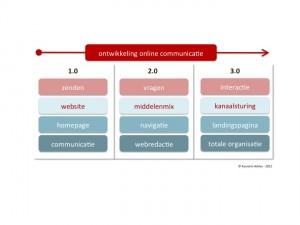Plot ontwikkeling online communicatie